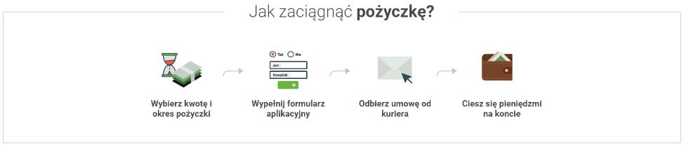 Askredyt.pl