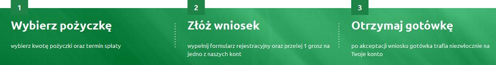 Sohocredit.pl porządek otrzymania kredytu