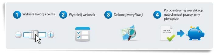 Wonga.pl porządek otrzymania kredytu